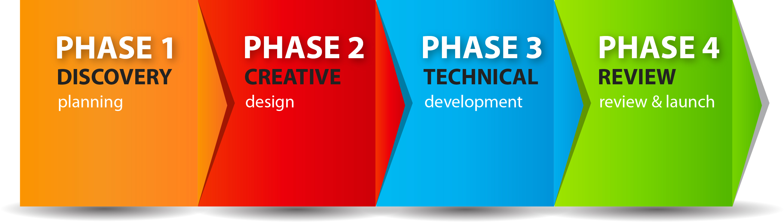 Process flow chart final website design graphic design 317 process flow chart nvjuhfo Choice Image